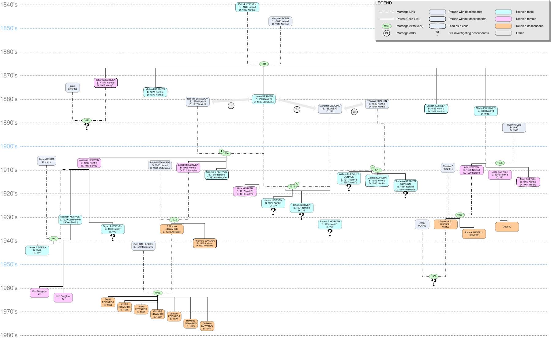 keirven family tree edwards doughty family tree tracing the